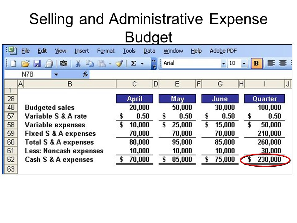 Selling and Administrative Expense Budget