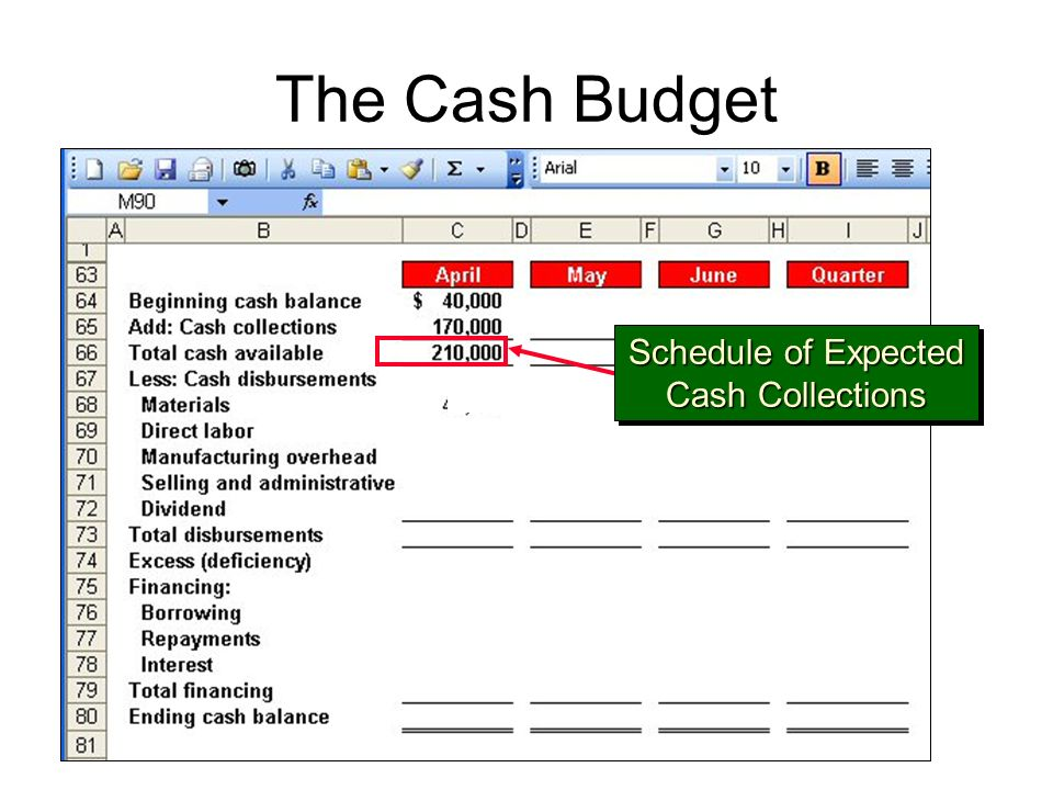 The Cash Budget Schedule of Expected Cash Collections Schedule of Expected Cash Collections