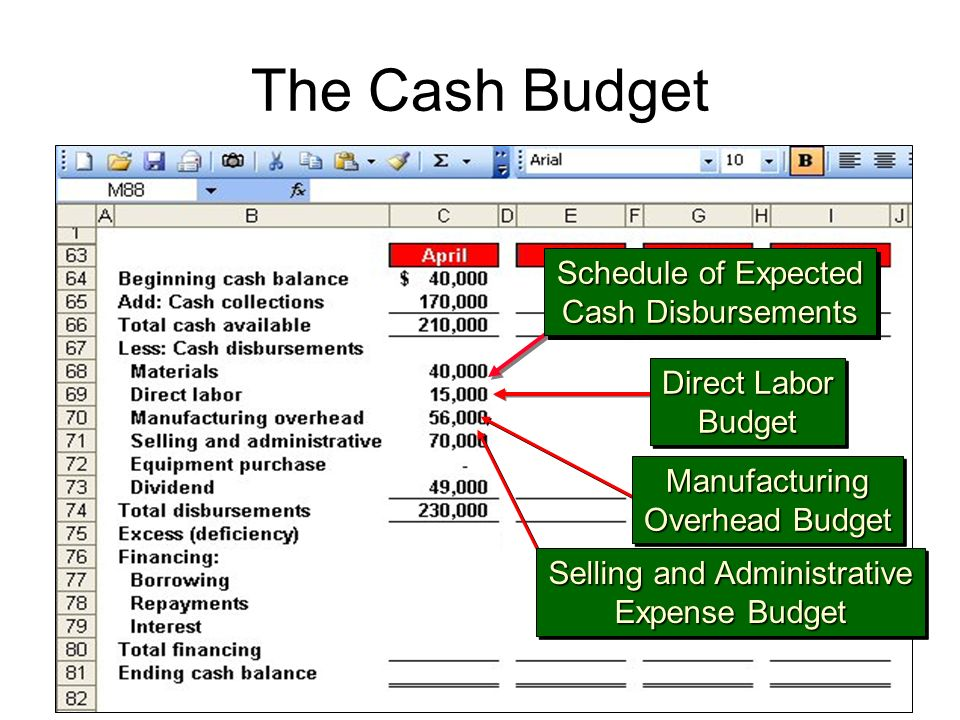 The Cash Budget Direct Labor Budget Budget Manufacturing Overhead Budget Manufacturing Selling and Administrative Expense Budget Selling and Administrative Expense Budget Schedule of Expected Cash Disbursements Schedule of Expected Cash Disbursements