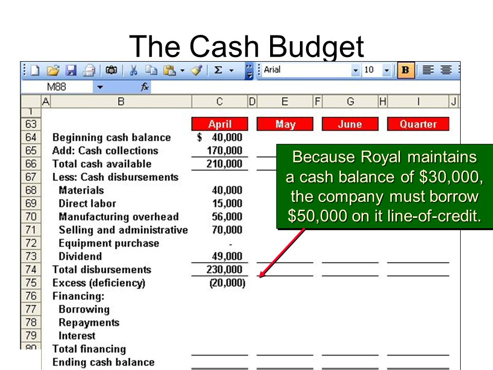 The Cash Budget Because Royal maintains a cash balance of $30,000, the company must borrow $50,000 on it line-of-credit.