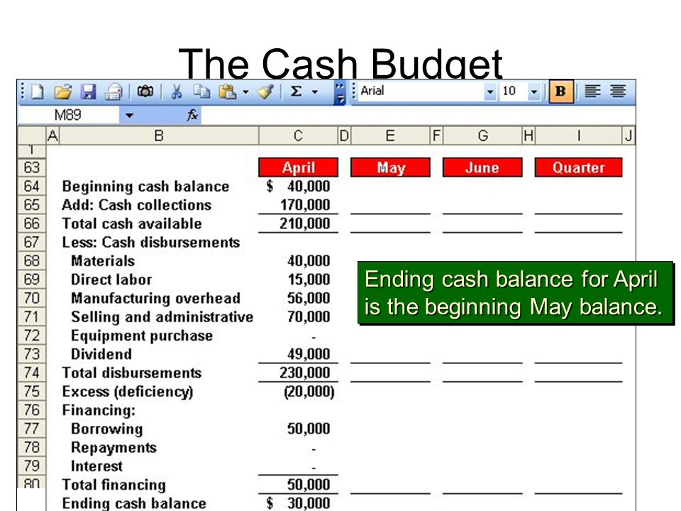 The Cash Budget Ending cash balance for April is the beginning May balance. Ending cash balance for April is the beginning May balance.