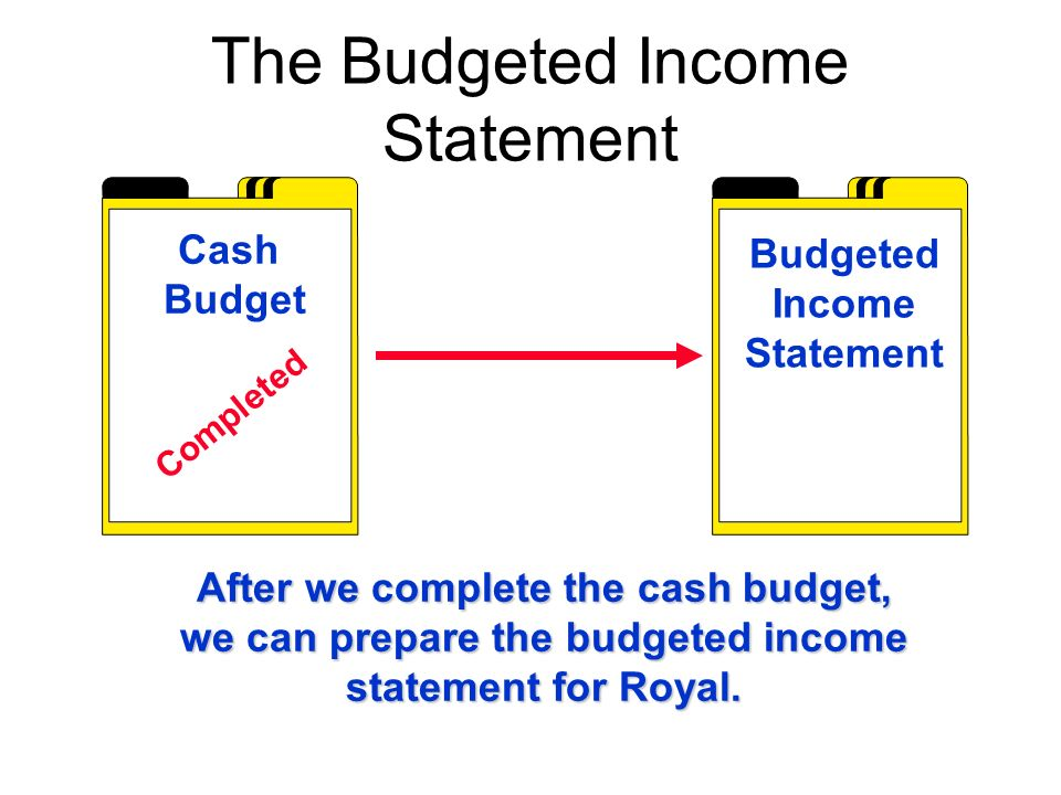 The Budgeted Income Statement Cash Budget Budgeted Income Statement Completed After we complete the cash budget, we can prepare the budgeted income statement for Royal.