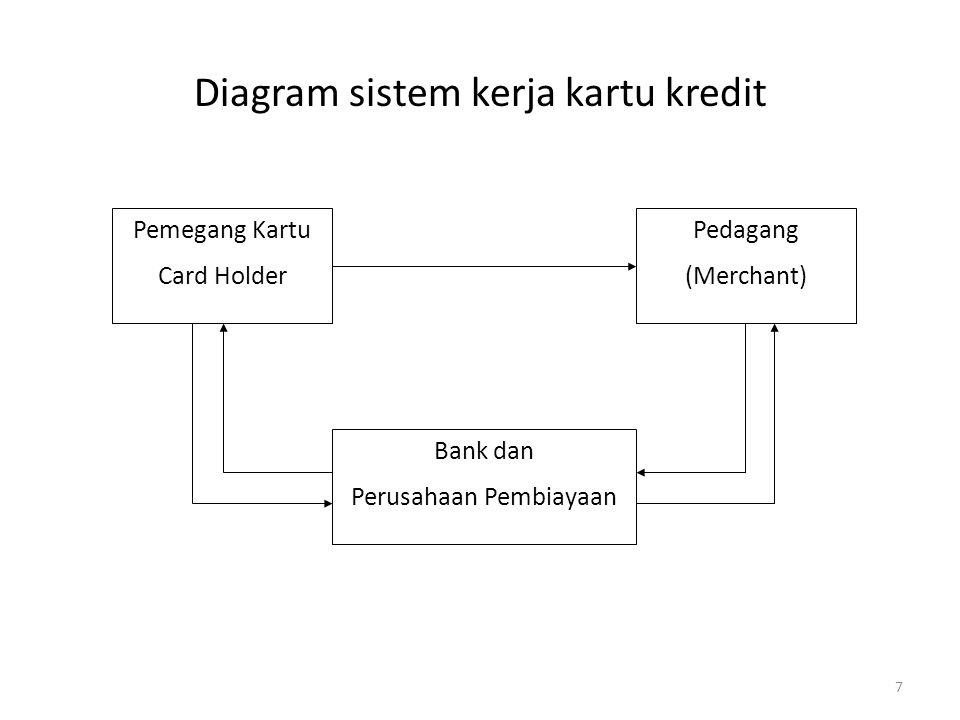 Diagram sistem kerja kartu kredit Pemegang Kartu Card Holder Bank dan Perusahaan Pembiayaan Pedagang (Merchant) 7
