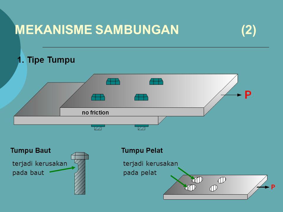 MEKANISME SAMBUNGAN (2) 1.