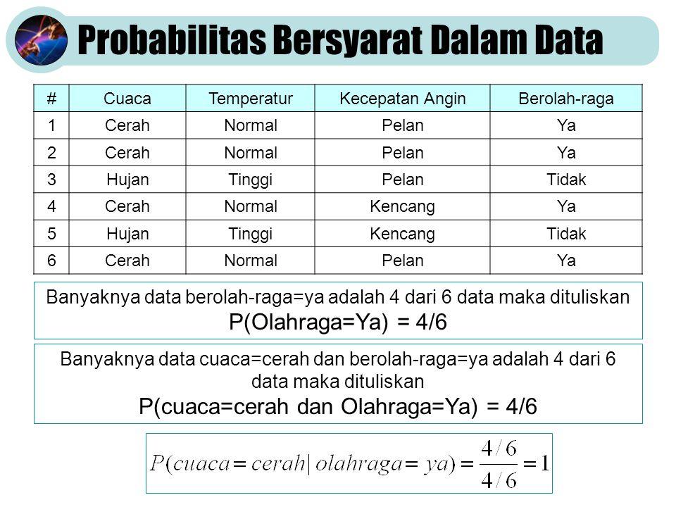 Probabilitas Bersyarat Dalam Data #CuacaTemperaturKecepatan AnginBerolah-raga 1CerahNormalPelanYa 2CerahNormalPelanYa 3HujanTinggiPelanTidak 4CerahNormalKencangYa 5HujanTinggiKencangTidak 6CerahNormalPelanYa Banyaknya data berolah-raga=ya adalah 4 dari 6 data maka dituliskan P(Olahraga=Ya) = 4/6 Banyaknya data cuaca=cerah dan berolah-raga=ya adalah 4 dari 6 data maka dituliskan P(cuaca=cerah dan Olahraga=Ya) = 4/6
