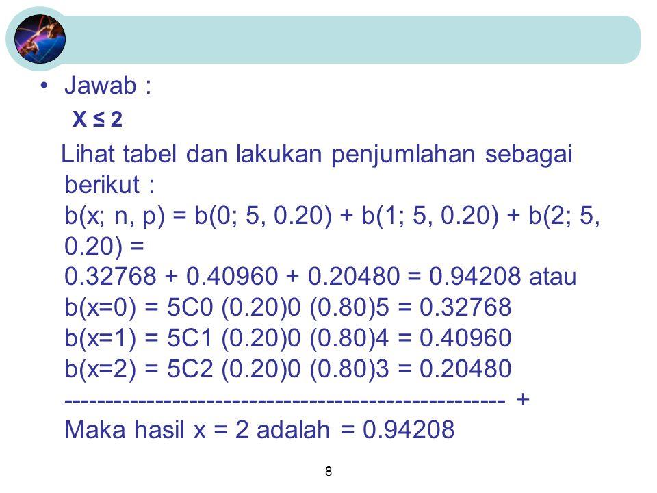 8 Jawab : X ≤ 2 Lihat tabel dan lakukan penjumlahan sebagai berikut : b(x; n, p) = b(0; 5, 0.20) + b(1; 5, 0.20) + b(2; 5, 0.20) = 0.32768 + 0.40960 + 0.20480 = 0.94208 atau b(x=0) = 5C0 (0.20)0 (0.80)5 = 0.32768 b(x=1) = 5C1 (0.20)0 (0.80)4 = 0.40960 b(x=2) = 5C2 (0.20)0 (0.80)3 = 0.20480 ---------------------------------------------------- + Maka hasil x = 2 adalah = 0.94208