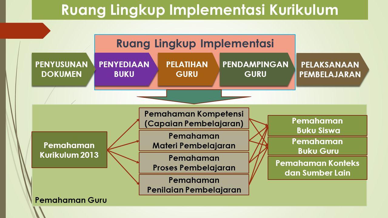 Pemahaman Guru Ruang Lingkup Implementasi Ruang Lingkup Implementasi Kurikulum PELAKSANAAN PEMBELAJARAN PELATIHAN GURU PELATIHAN GURU PENYEDIAAN BUKU