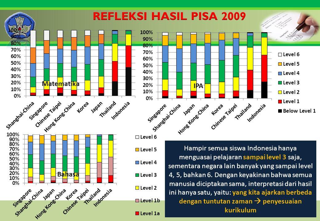 Click to edit Master title style Hampir semua siswa Indonesia hanya menguasai pelajaran sampai level 3 saja, sementara negara lain banyak yang sampai level 4, 5, bahkan 6.