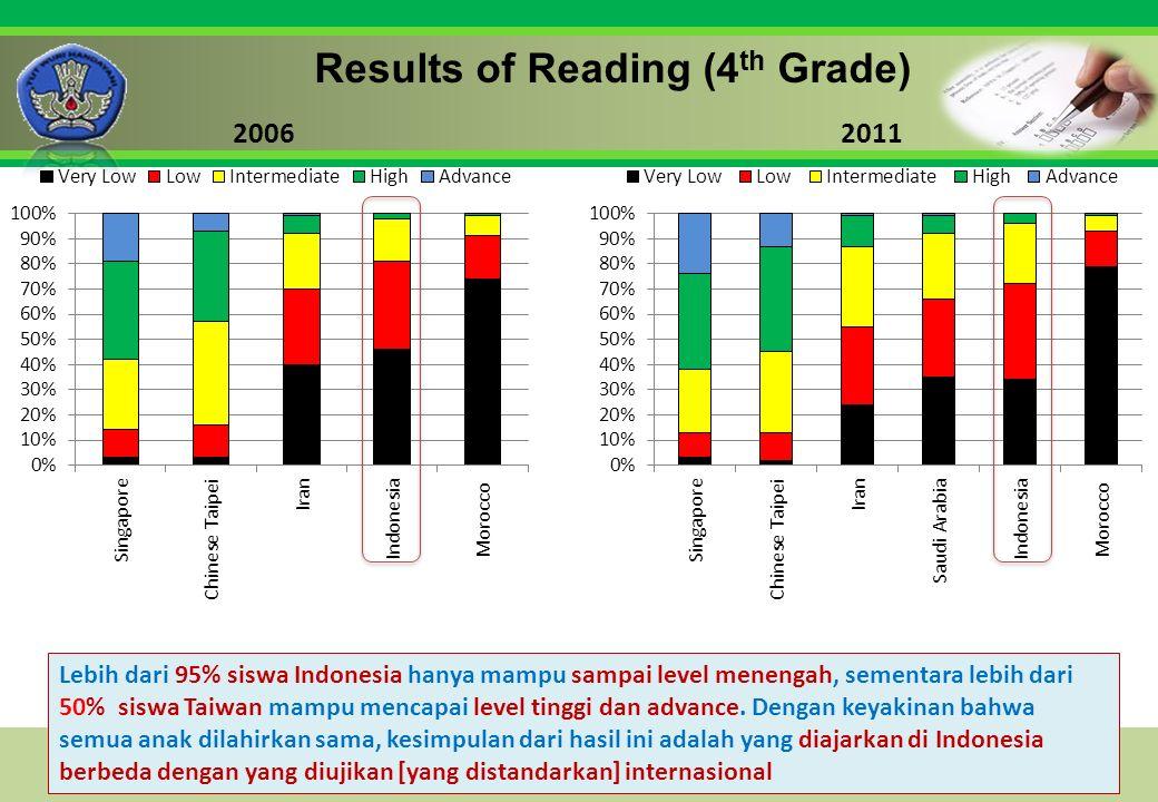 Click to edit Master title style Results of Reading (4 th Grade) 20062011 Lebih dari 95% siswa Indonesia hanya mampu sampai level menengah, sementara lebih dari 50% siswa Taiwan mampu mencapai level tinggi dan advance.