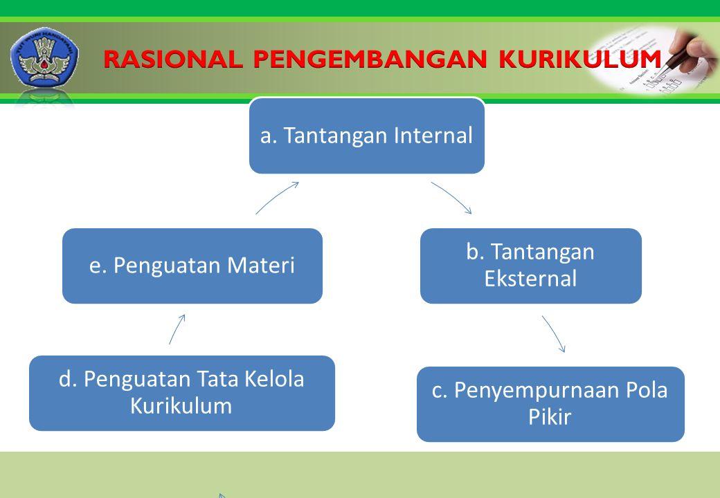 Click to edit Master title style a. Tantangan Internal b.
