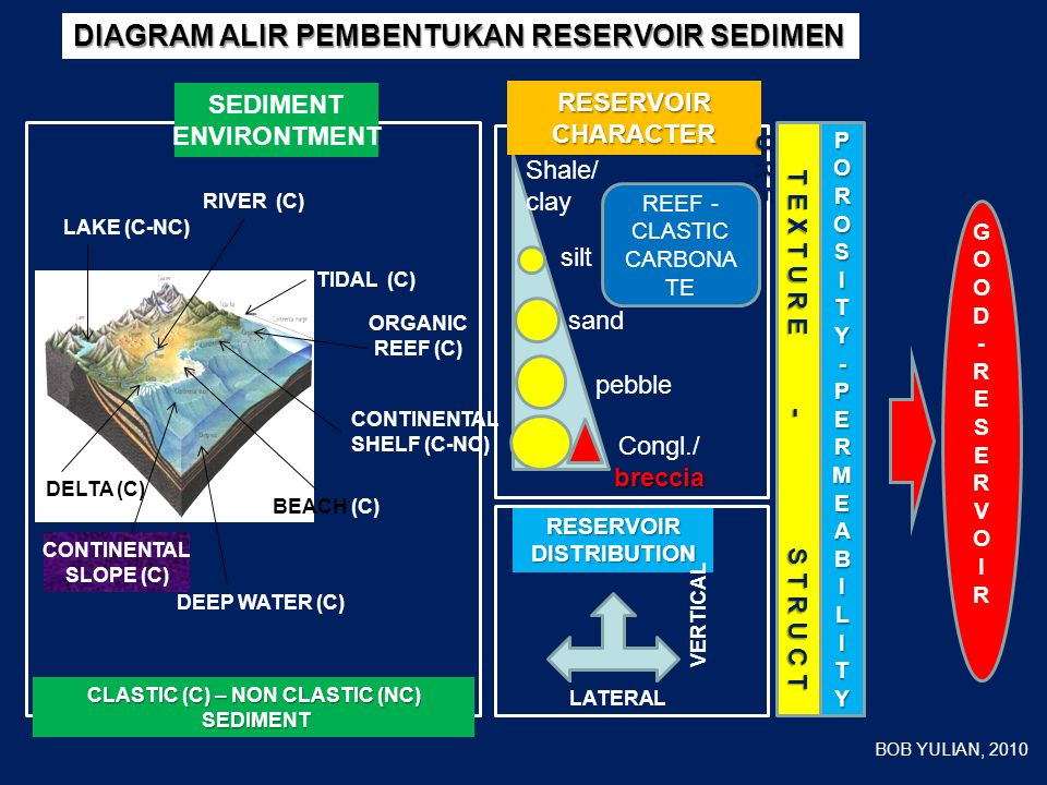 Di seluruh dunia, karbonat mengandung sekitar 60% atau mendekati 500 milyar barrel minyak dalam lapangan besar (O&G Jour, 1983).