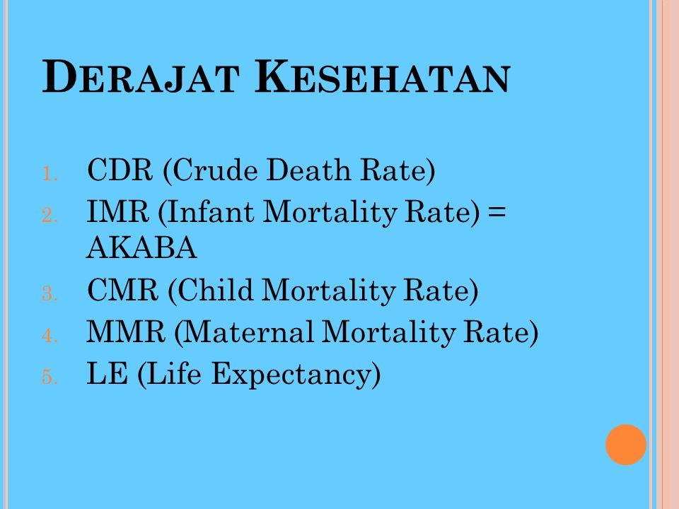 3.Angka kematian berhubungan dengan umur: Angka Kematian menurut golongan umur, Angka Kematian Bayi, Angka Kematian Balita, Angka Kematian Neonatal, A