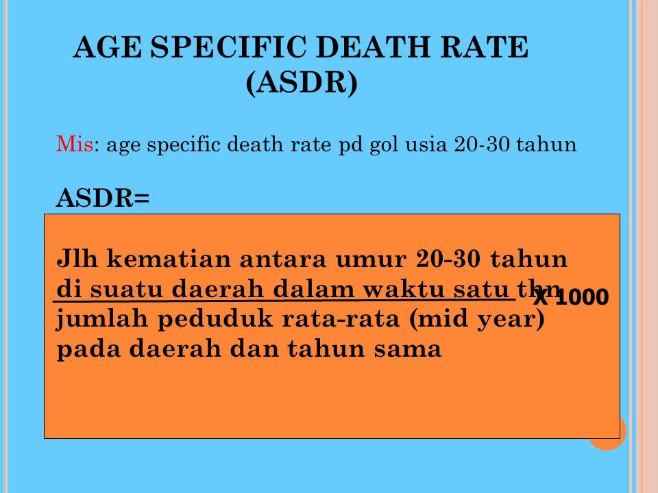 CRUDE DEATH RATE (CDR) Jlh kematian dikalangan pddk di suatu daerah dlm satu tahun Jumlah penduduk rata-rata (pertengahan tahun) di daerah dan tahun y