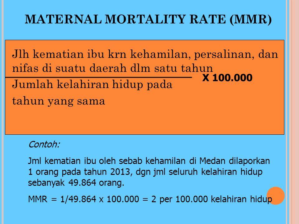CHILD MORTALITY RATE (CMR) Jlh seluruh kematian anak <5 thn di suatu daerah dlm satu tahun Jumlah seluruh balita Contoh: Menurut laporan Puskesmas Kec