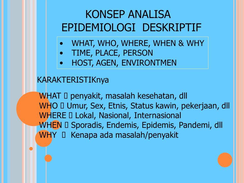 PEMBAGIAN EPIDEMIOLOGI 1. EPIDEMIOLOGI DESKRIPTIF mempelajari frekuensi, distribusi & perkembangan masalah kesehatan pada populasi (Who-ORANG, Where-T