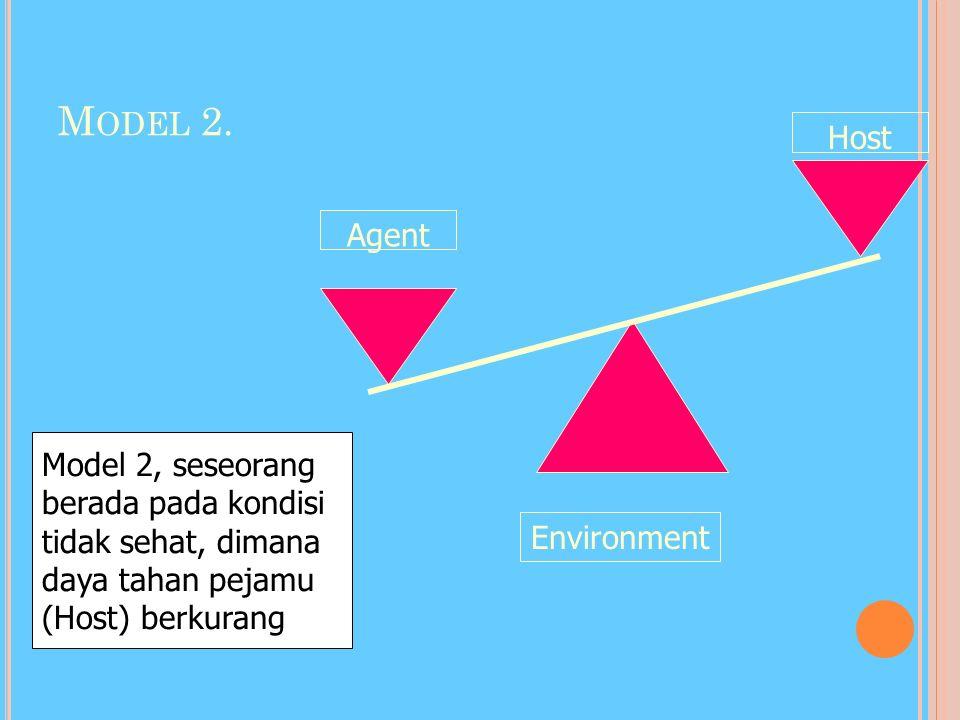H UB. HOST-AGEN-ENVIRONMENT Model 1. AgentHost Environment Model 1. seseorang berada pada kondisi sehat, dimana host, agen dan environment berada pada