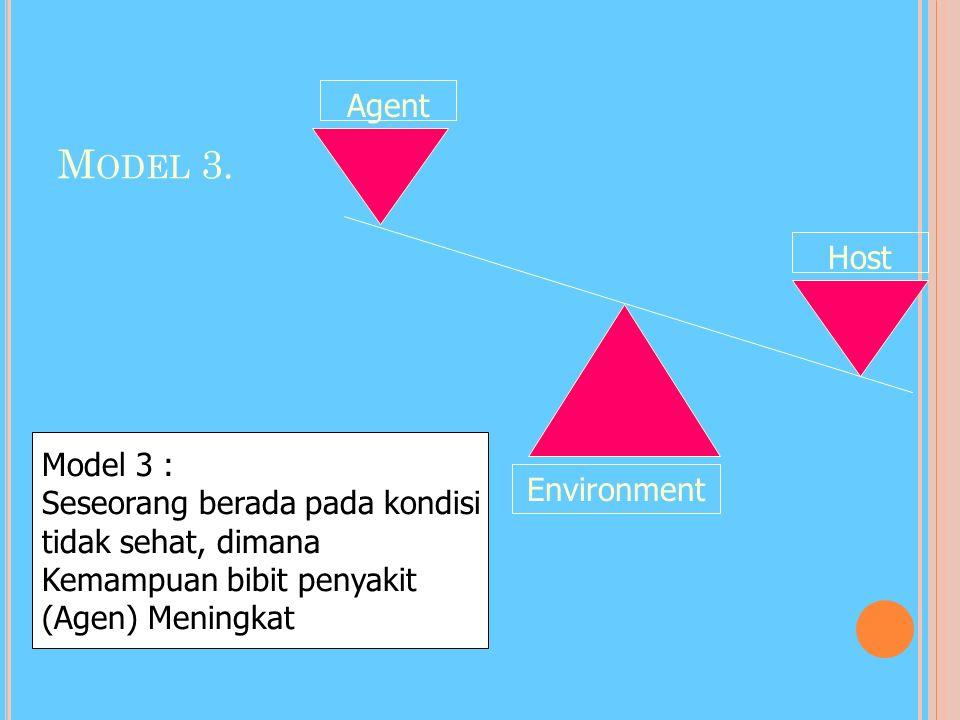 M ODEL 2. Agent Host Environment Model 2, seseorang berada pada kondisi tidak sehat, dimana daya tahan pejamu (Host) berkurang