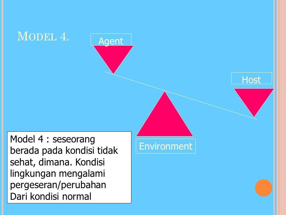 M ODEL 3. Agent Host Environment Model 3 : Seseorang berada pada kondisi tidak sehat, dimana Kemampuan bibit penyakit (Agen) Meningkat