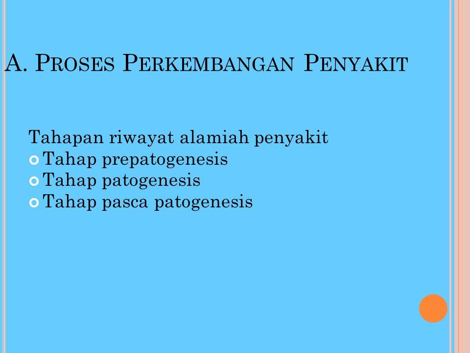 R IWAYAT ALAMIAH PENYAKIT (N ATURAL H ISTORY OF D ISEASE ) a / perkembangan suatu penyakit tanopa adanya campur tangan medis atau bentuk intervensi la