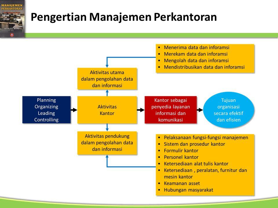 Pengertian Manajemen Perkantoran