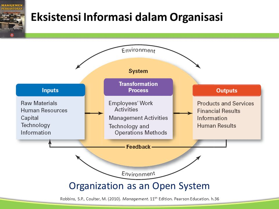 Eksistensi Informasi dalam Organisasi Organization as an Open System Robbins, S.P., Coulter, M. (2010). Management. 11 th Edition. Pearson Education.