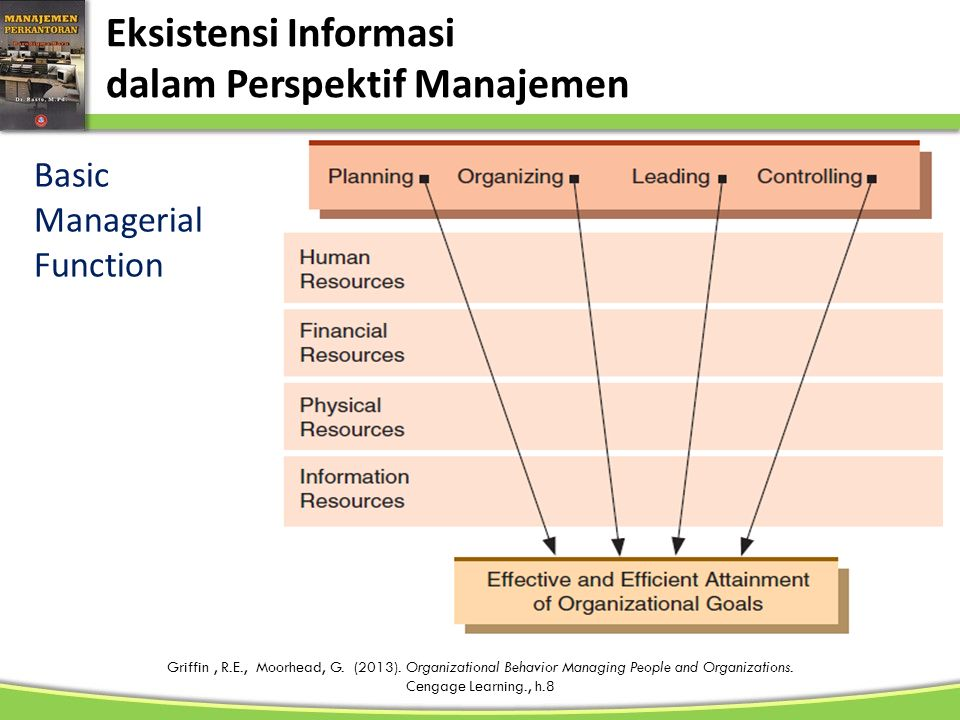 Eksistensi Informasi dalam Perspektif Manajemen Basic Managerial Function Griffin, R.E., Moorhead, G. (2013). Organizational Behavior Managing People