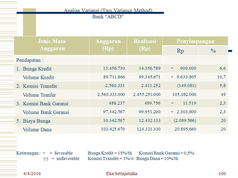 6/4/2016 Eka Setiajatnika100 Jenis Mata Anggaran (Rp) Realisasi (Rp) Penyimpangan Rp% Pendapatan : 1. Bunga Kredit 13.456.73014.356.789+ 900.0006,6 Vo
