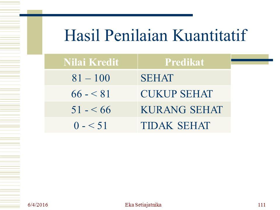 Hasil Penilaian Kuantitatif 6/4/2016 Eka Setiajatnika111 Nilai KreditPredikat 81 – 100SEHAT 66 - < 81CUKUP SEHAT 51 - < 66KURANG SEHAT 0 - < 51TIDAK S
