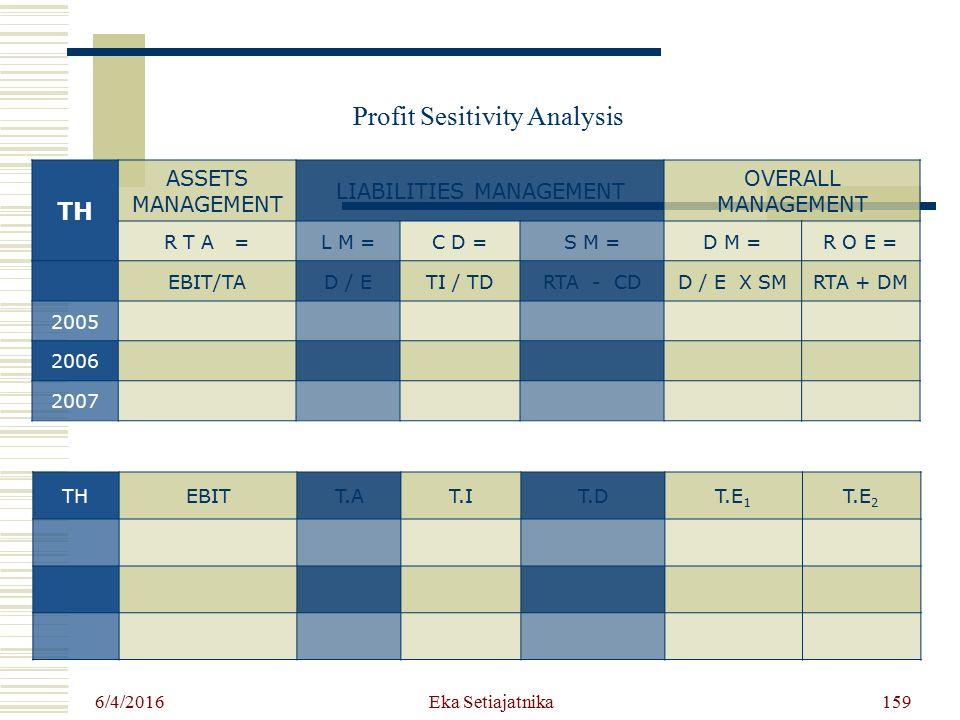 6/4/2016 Eka Setiajatnika Profit Sesitivity Analysis TH ASSETS MANAGEMENT LIABILITIES MANAGEMENT OVERALL MANAGEMENT R T A =L M =C D =S M =D M =R O E =