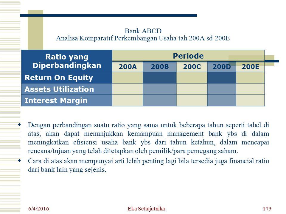 Bank ABCD Analisa Komparatif Perkembangan Usaha tah 200A sd 200E DD engan perbandingan suatu ratio yang sama untuk beberapa tahun seperti tabel di a