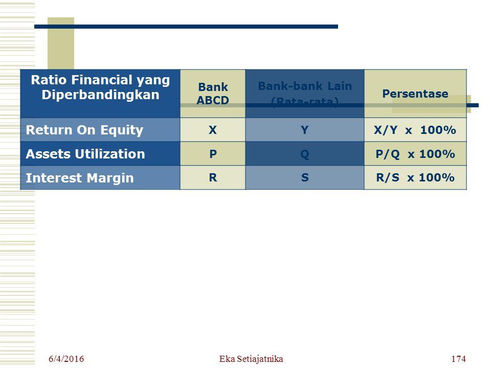 6/4/2016 Eka Setiajatnika174 Ratio Financial yang Diperbandingkan Bank ABCD Bank-bank Lain (Rata-rata) Persentase Return On Equity XYX/Y x 100% Assets