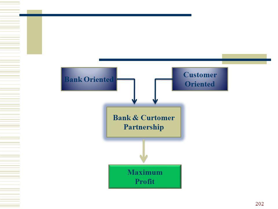 Bank Oriented Customer Oriented Maximum Profit Bank & Curtomer Partnership 202