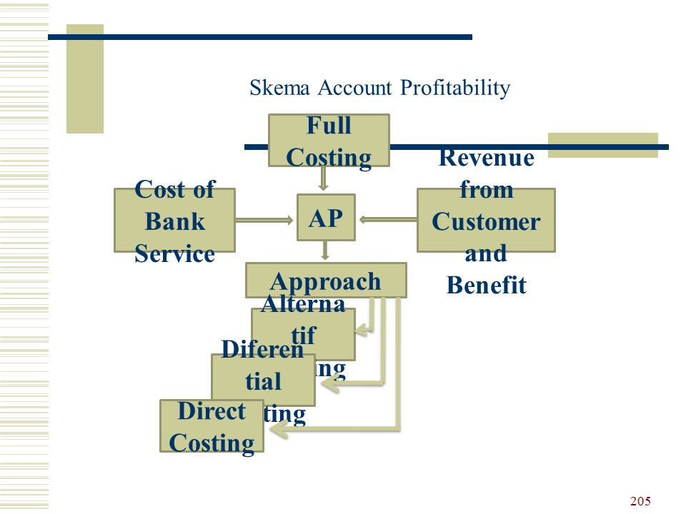Skema Account Profitability AP Approach Cost of Bank Service Revenue from Customer and Benefit Full Costing Alterna tif Costing Diferen tial Costing D