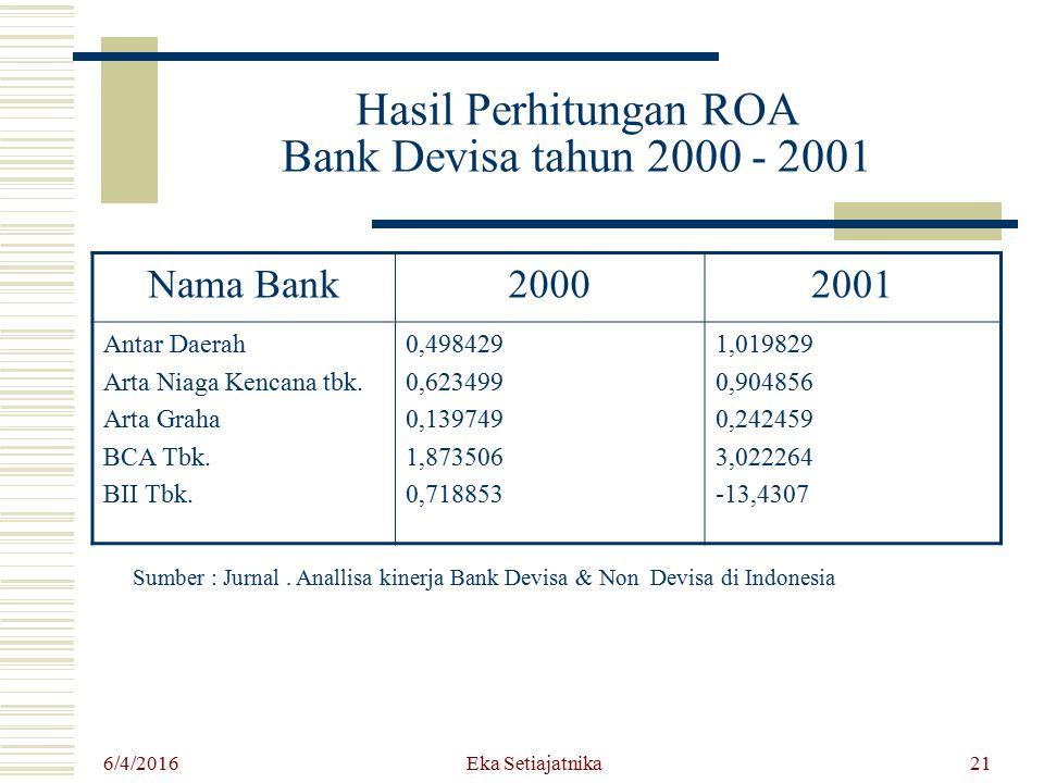 Hasil Perhitungan ROA Bank Devisa tahun 2000 - 2001 Nama Bank20002001 Antar Daerah Arta Niaga Kencana tbk. Arta Graha BCA Tbk. BII Tbk. 0,498429 0,623
