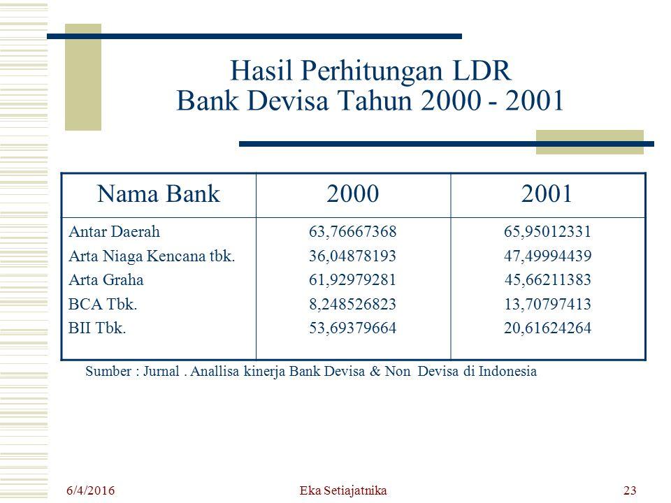 Hasil Perhitungan LDR Bank Devisa Tahun 2000 - 2001 Nama Bank20002001 Antar Daerah Arta Niaga Kencana tbk. Arta Graha BCA Tbk. BII Tbk. 63,76667368 36