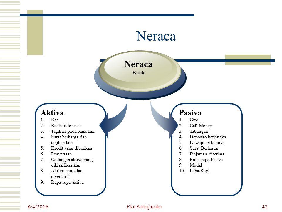 Eka Setiajatnka Neraca Aktiva 1.Kas 2.Bank Indonesia 3.Tagihan pada bank lain 4.Surat berharga dan tagihan lain 5.Kredit yang diberikan 6.Penyertaan 7
