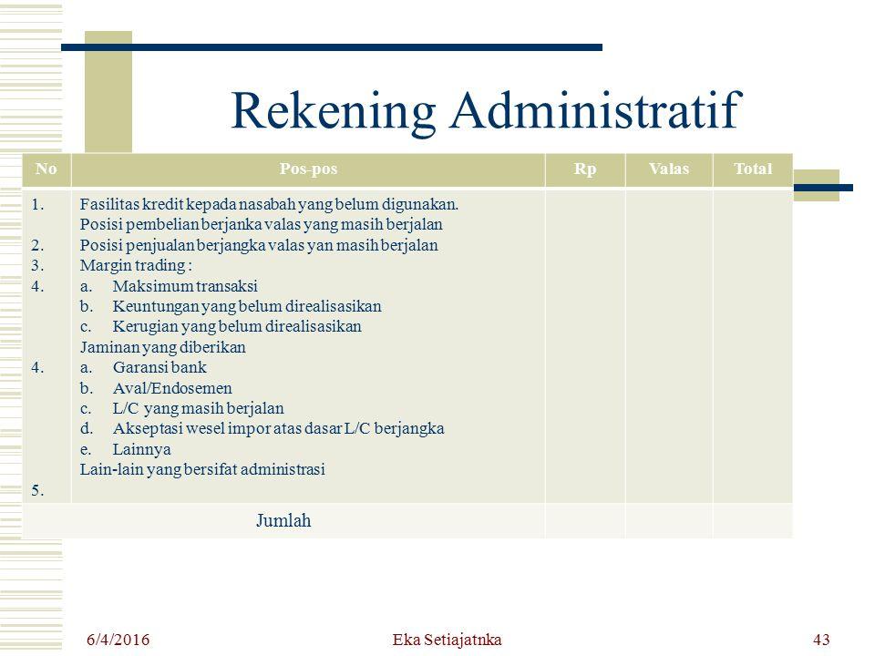 Rekening Administratif NoPos-posRpValasTotal 1. 2. 3. 4. 5. Fasilitas kredit kepada nasabah yang belum digunakan. Posisi pembelian berjanka valas yang