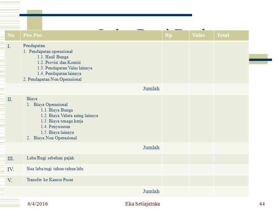 Laba Rugi Bank NoPos-PosRpValasTotal I. Pendapatan 1. Pendapatan operasional 1.1. Hasil Bunga 1.2. Provisi dan Komisi 1.3. Pendapatan Valas lainnya 1.