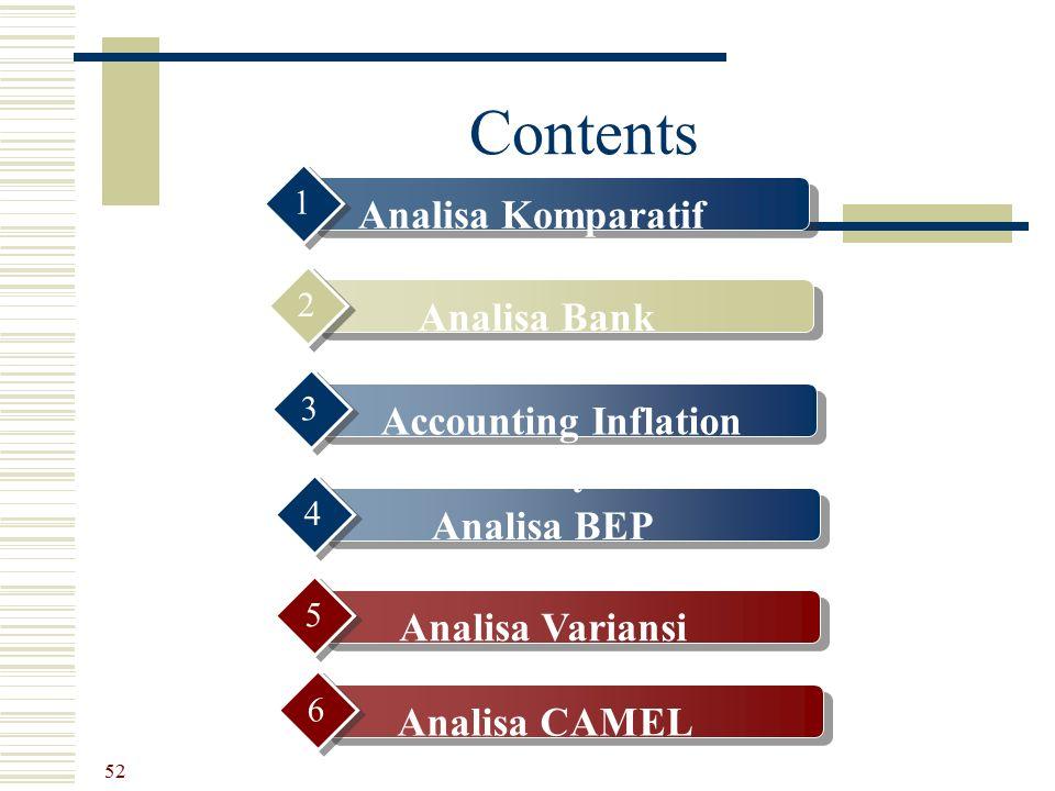 Contents Analisa Komparatif 1 Analisa Bank Enviroment 2 Analisa BEP 4 Analisa Variansi 5 52 Accounting Inflation Analysis 3 Analisa CAMEL 6