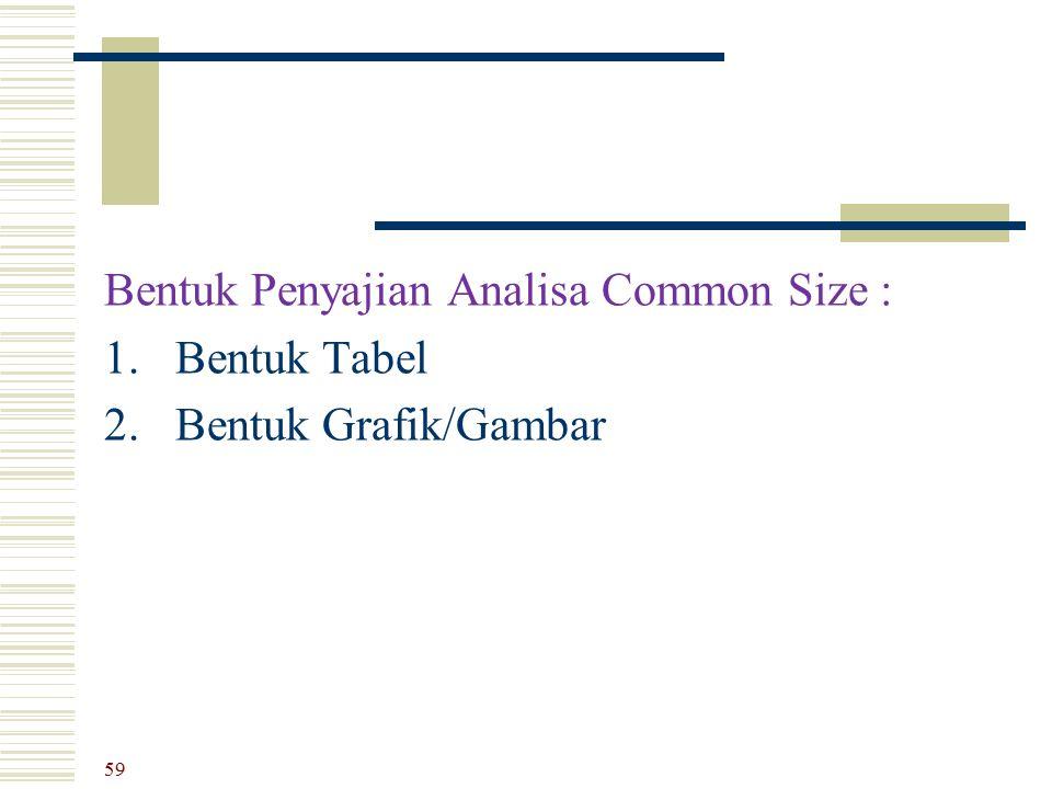 Bentuk Penyajian Analisa Common Size : 1. Bentuk Tabel 2. Bentuk Grafik/Gambar 59