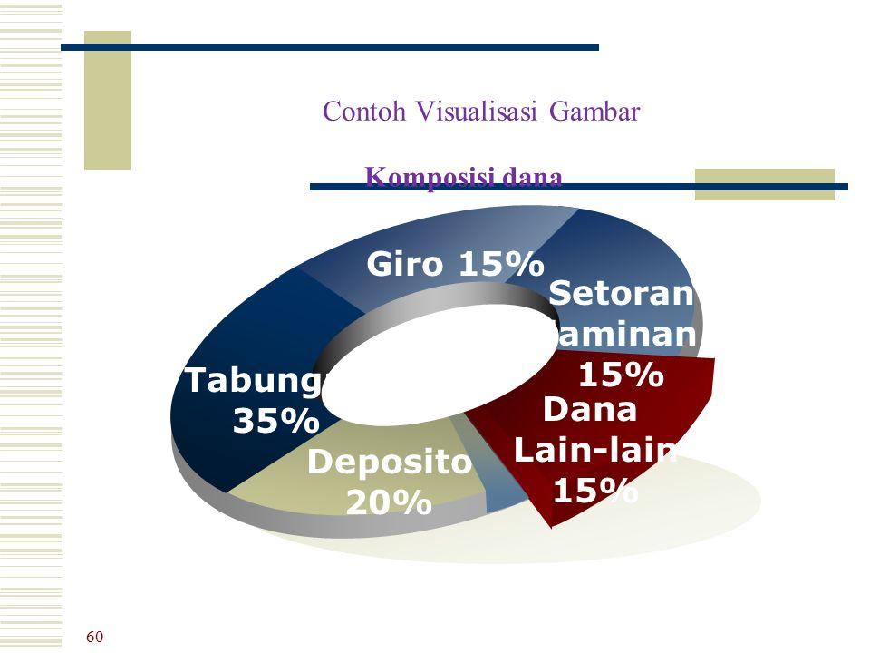 Tabungan 35% Giro 15% Setoran jaminan 15% Dana Lain-lain 15% Deposito 20% Contoh Visualisasi Gambar Komposisi dana 60