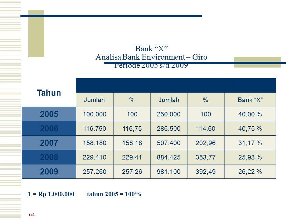 "Bank ""X"" Analisa Bank Environment – Giro Periode 2005 s/d 2009 Tahun Bank ""X""Bank-Bank LainnyaMarket Share Jumlah% %Bank ""X"" 2005 100.000100250.000100"