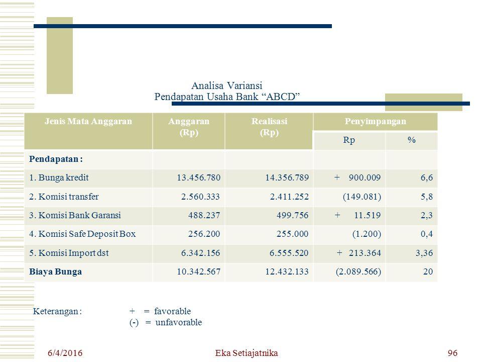 """Analisa Variansi Pendapatan Usaha Bank """"ABCD"""" 6/4/2016 Eka Setiajatnika96 Jenis Mata AnggaranAnggaran (Rp) Realisasi (Rp) Penyimpangan Rp% Pendapatan"""
