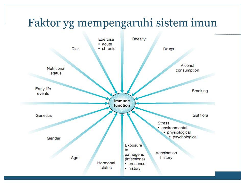 Faktor yg mempengaruhi sistem imun