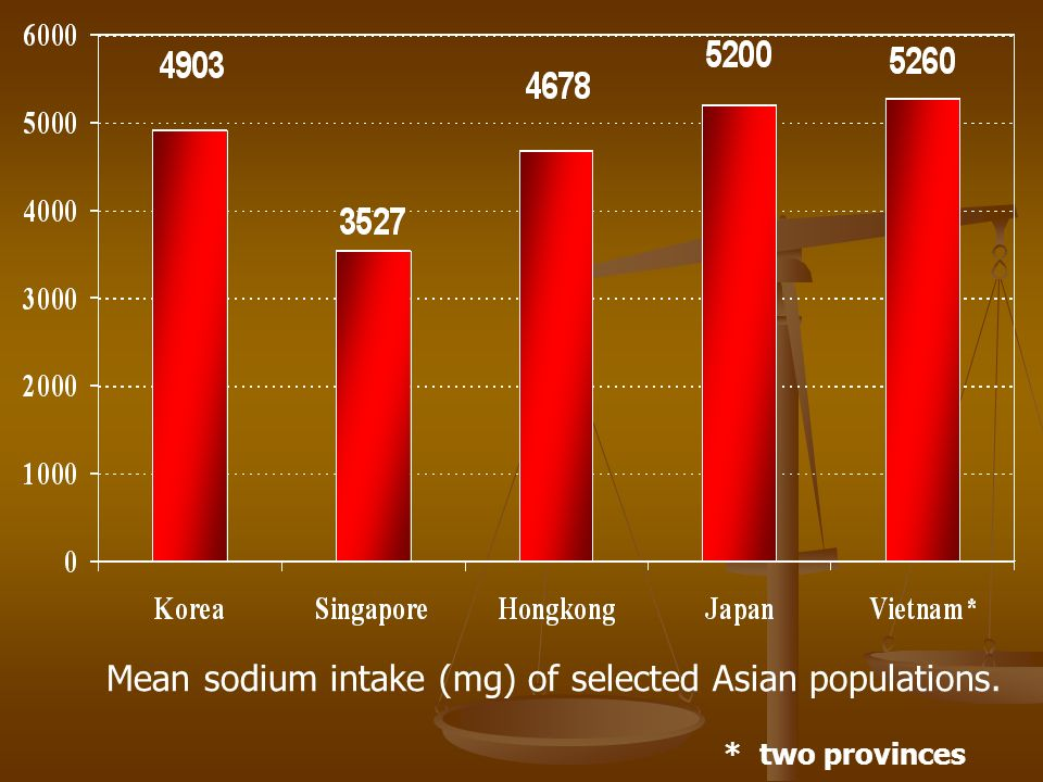 Mean sodium intake (mg) of selected Asian populations. * two provinces