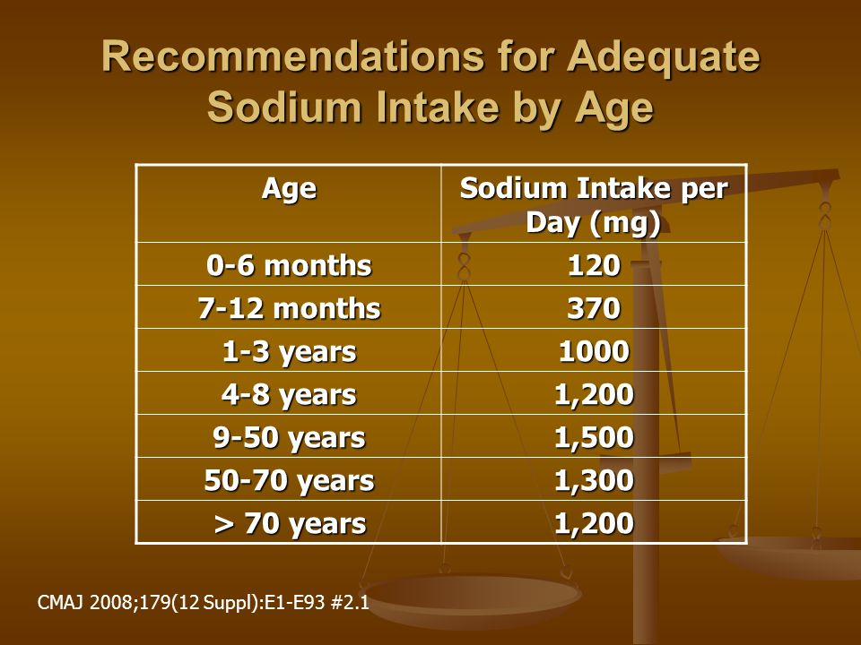 Recommendations for Adequate Sodium Intake by Age Age Sodium Intake per Day (mg) 0-6 months 120 7-12 months 370 1-3 years 1000 4-8 years 1,200 9-50 years 1,500 50-70 years 1,300 > 70 years 1,200 CMAJ 2008;179(12 Suppl):E1-E93 #2.1