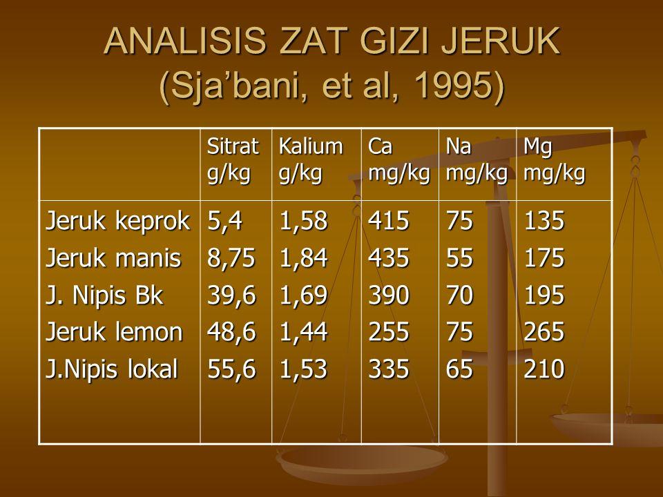 ANALISIS ZAT GIZI JERUK (Sja'bani, et al, 1995) Sitrat g/kg Kalium g/kg Ca mg/kg Na mg/kg Mg mg/kg Jeruk keprok Jeruk manis J.