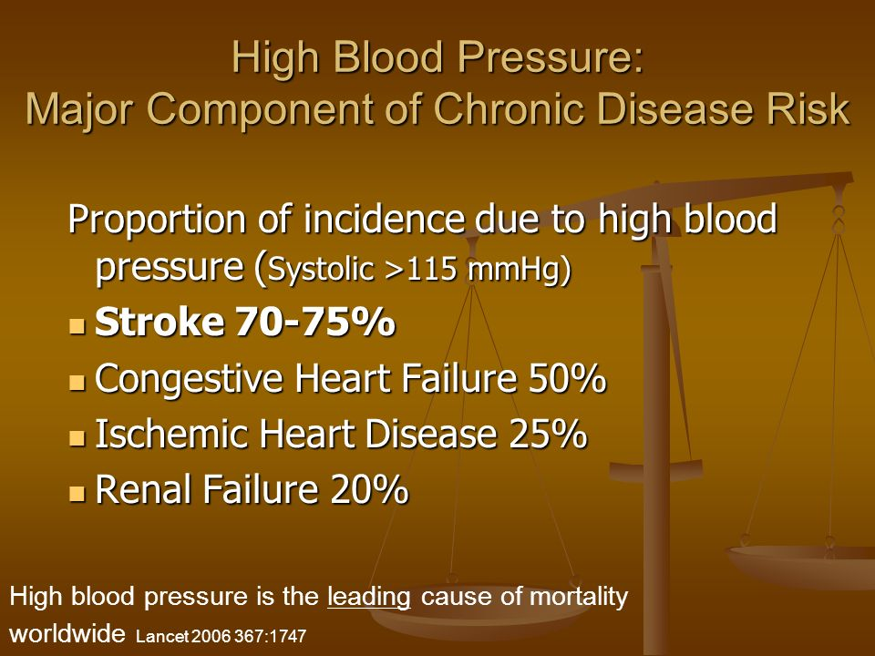 High Blood Pressure: Major Component of Chronic Disease Risk Proportion of incidence due to high blood pressure ( Systolic >115 mmHg) Stroke 70-75% Stroke 70-75% Congestive Heart Failure 50% Congestive Heart Failure 50% Ischemic Heart Disease 25% Ischemic Heart Disease 25% Renal Failure 20% Renal Failure 20% High blood pressure is the leading cause of mortality worldwide Lancet 2006 367:1747