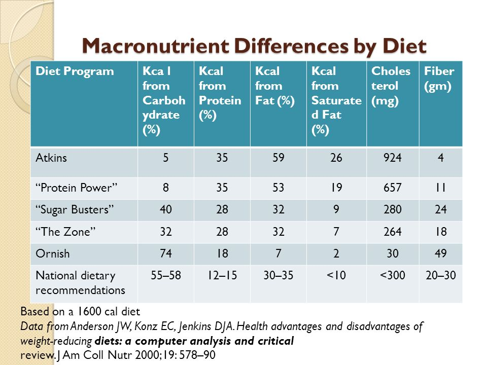 Macronutrient Differences by Diet Diet ProgramKca l from Carboh ydrate (%) Kcal from Protein (%) Kcal from Fat (%) Kcal from Saturate d Fat (%) Choles terol (mg) Fiber (gm) Atkins53559269244 Protein Power 835531965711 Sugar Busters 402832928024 The Zone 322832726418 Ornish7418723049 National dietary recommendations 55–5812–1530–35<10<30020–30 Based on a 1600 cal diet Data from Anderson JW, Konz EC, Jenkins DJA.