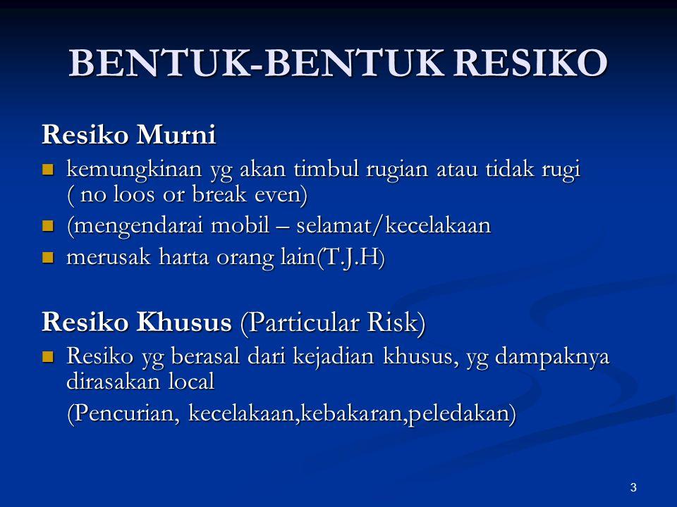 3 BENTUK-BENTUK RESIKO Resiko Murni kemungkinan yg akan timbul rugian atau tidak rugi ( no loos or break even) kemungkinan yg akan timbul rugian atau tidak rugi ( no loos or break even) (mengendarai mobil – selamat/kecelakaan (mengendarai mobil – selamat/kecelakaan merusak harta orang lain(T.J.H ) merusak harta orang lain(T.J.H ) Resiko Khusus (Particular Risk) Resiko yg berasal dari kejadian khusus, yg dampaknya dirasakan local Resiko yg berasal dari kejadian khusus, yg dampaknya dirasakan local (Pencurian, kecelakaan,kebakaran,peledakan)